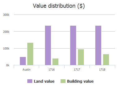 Value distribution ($) of Valeria Street, Austin, TX: 1716, 1717, 1718