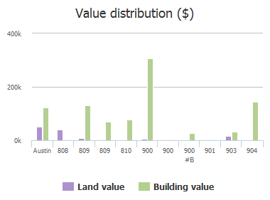Value distribution ($) of Vargas Road, Austin, TX: 808, 809, 809, 810, 900, 900, 900 #B, 901, 903, 904
