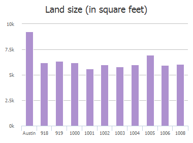 Land size (in square feet) of Vasquez Street, Austin, TX: 918, 919, 1000, 1001, 1002, 1003, 1004, 1005, 1006, 1008