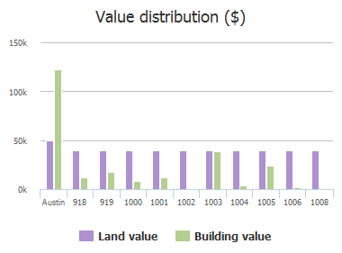 Value distribution ($) of Vasquez Street, Austin, TX: 918, 919, 1000, 1001, 1002, 1003, 1004, 1005, 1006, 1008