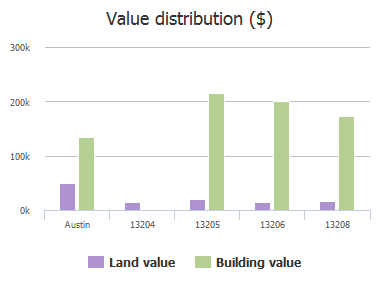 Value distribution ($) of Viento Del Sur, Austin, TX: 13204, 13205, 13206, 13208