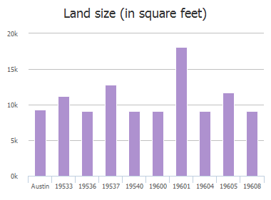 Land size (in square feet) of Vilamoura Street, Austin, TX: 19533, 19533, 19536, 19537, 19540, 19600, 19601, 19604, 19605, 19608