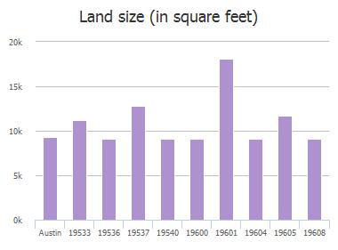 Land size (in square feet) of Vilamoura Street, Austin, TX: 19533, 19536, 19537, 19540, 19600, 19601, 19604, 19605, 19608, 19609
