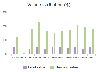 Value distribution ($) of Vilamoura Street, Austin, TX: 19533, 19533, 19536, 19537, 19540, 19600, 19601, 19604, 19605, 19608