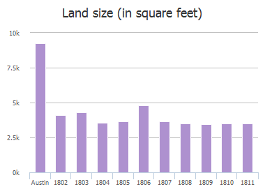 Land size (in square feet) of Village Oak Court, Austin, TX: 1802, 1803, 1804, 1805, 1806, 1807, 1808, 1809, 1810, 1811