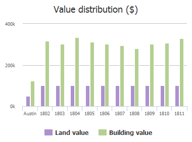 Value distribution ($) of Village Oak Court, Austin, TX: 1802, 1803, 1804, 1805, 1806, 1807, 1808, 1809, 1810, 1811