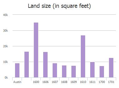 Land size (in square feet) of Virginia Avenue, Austin, TX: 1600, 1606, 1607, 1608, 1609, 1610, 1611, 1700, 1701
