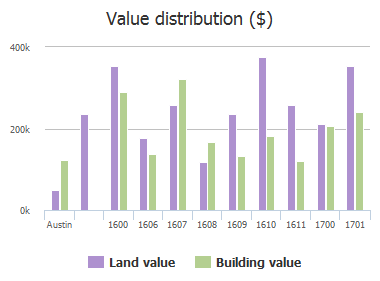 Value distribution ($) of Virginia Avenue, Austin, TX: 1600, 1606, 1607, 1608, 1609, 1610, 1611, 1700, 1701