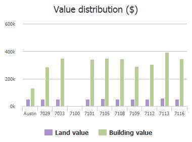 Value distribution ($) of Viridian Lane, Austin, TX: 7029, 7033, 7100, 7101, 7105, 7108, 7109, 7112, 7113, 7116