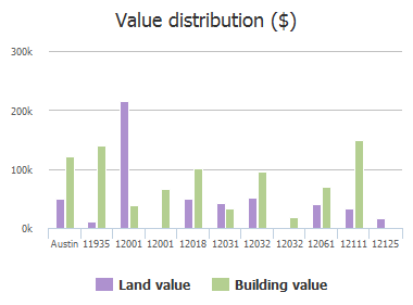 Value distribution ($) of Von Quintus Road, Austin, TX: 11935, 12001, 12001, 12018, 12031, 12032, 12032, 12061, 12111, 12125