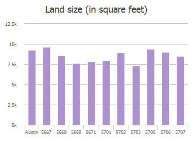 Land size (in square feet) of Wagon Train Road, Austin, TX: 5667, 5668, 5669, 5671, 5701, 5702, 5703, 5705, 5706, 5707