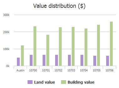 Value distribution ($) of Walebridge Court, Austin, TX: 10700, 10701, 10702, 10703, 10704, 10705, 10706