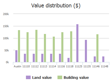 Value distribution ($) of Wandering Way, Austin, TX: 11110, 11112, 11113, 11114, 11116, 11118, 11125, 11135, 11146, 11148