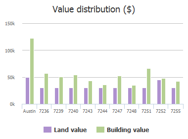 Value distribution ($) of Wardman Drive, Austin, TX: 7236, 7239, 7240, 7243, 7244, 7247, 7248, 7251, 7252, 7255