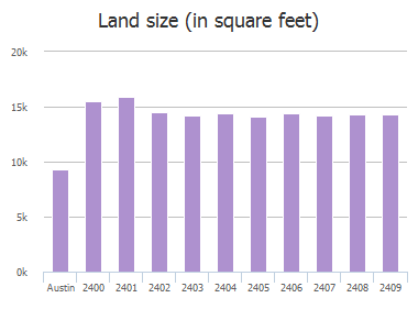 Land size (in square feet) of Ware Road, Austin, TX: 2400, 2401, 2402, 2403, 2404, 2405, 2406, 2407, 2408, 2409