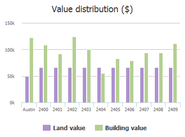 Value distribution ($) of Ware Road, Austin, TX: 2400, 2401, 2402, 2403, 2404, 2405, 2406, 2407, 2408, 2409