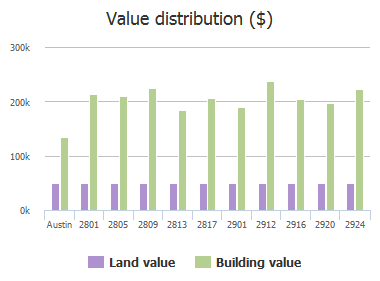Value distribution ($) of Warwick Way, Austin, TX: 2801, 2805, 2809, 2813, 2817, 2901, 2912, 2916, 2920, 2924