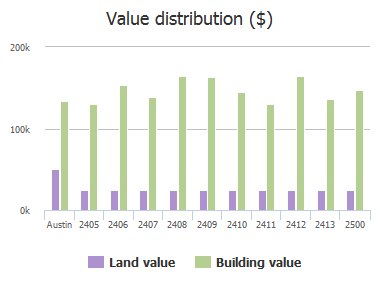 Value distribution ($) of Water Well Lane, Austin, TX: 2405, 2406, 2407, 2408, 2409, 2410, 2411, 2412, 2413, 2500