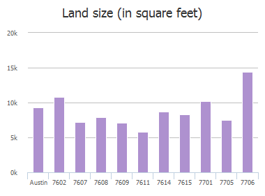 Land size (in square feet) of Watson Street, Austin, TX: 7602, 7607, 7608, 7609, 7611, 7614, 7615, 7701, 7705, 7706