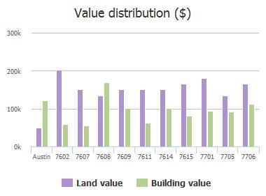 Value distribution ($) of Watson Street, Austin, TX: 7602, 7607, 7608, 7609, 7611, 7614, 7615, 7701, 7705, 7706