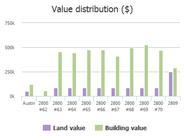Value distribution ($) of Waymaker Way, Austin, TX: 2800, 2800, 2800, 2800, 2800, 2800, 2800, 2809
