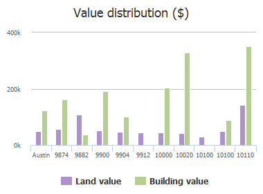 Value distribution ($) of Weir Loop, Austin, TX: 9874, 9882, 9900, 9904, 9912, 10000, 10020, 10100, 10100, 10110