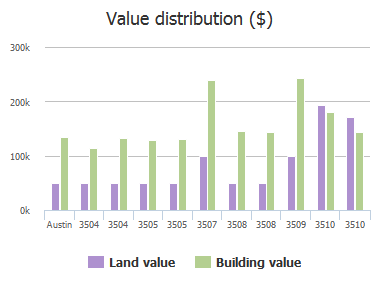 Value distribution ($) of Wendel Cove, Austin, TX: 3504, 3504, 3505, 3505, 3507, 3508, 3508, 3509, 3510, 3510
