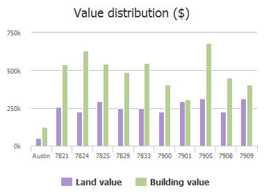 Value distribution ($) of West Rim Drive, Austin, TX: 7821, 7824, 7825, 7829, 7833, 7900, 7901, 7905, 7908, 7909