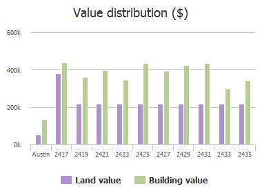 Value distribution ($) of Westlake Drive, Austin, TX: 2417, 2419, 2421, 2423, 2425, 2427, 2429, 2431, 2433, 2435