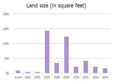 Land size (in square feet) of Westlake Drive, Austin, TX: 2463, 2465, 2504, 2508, 2509, 2509, 2510, 2514, 2602, 2604