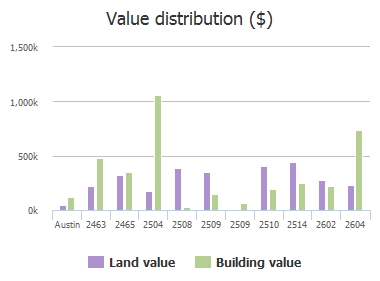 Value distribution ($) of Westlake Drive, Austin, TX: 2463, 2465, 2504, 2508, 2509, 2509, 2510, 2514, 2602, 2604