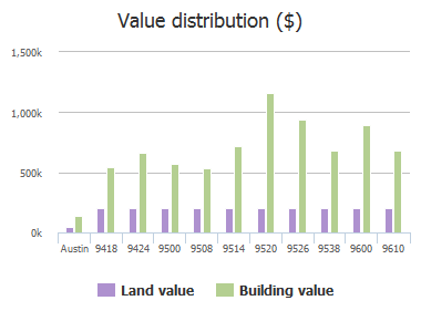 Value distribution ($) of Westminster Glen Avenue, Austin, TX: 9418, 9424, 9500, 9508, 9514, 9520, 9526, 9538, 9600, 9610