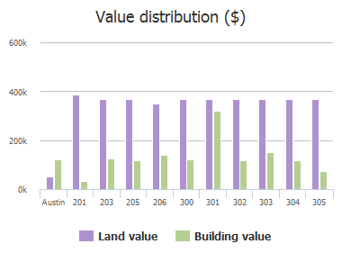 Value distribution ($) of Westwood Terrace, Austin, TX: 201, 203, 205, 206, 300, 301, 302, 303, 304, 305