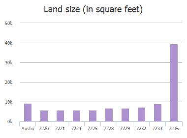 Land size (in square feet) of White Panda Run, Austin, TX: 7220, 7221, 7224, 7225, 7228, 7229, 7232, 7233, 7236