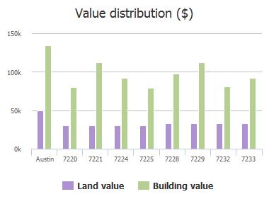 Value distribution ($) of White Panda Run, Austin, TX: 7220, 7221, 7224, 7225, 7228, 7229, 7232, 7233, 7236