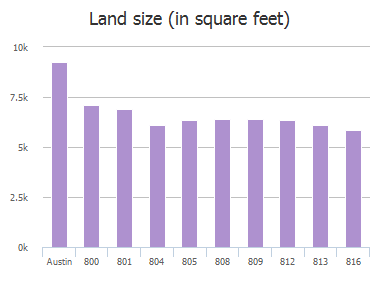 Land size (in square feet) of Whitehall Drive, Austin, TX: 800, 801, 804, 805, 808, 808, 809, 812, 813, 816