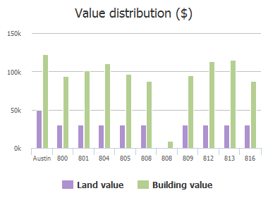 Value distribution ($) of Whitehall Drive, Austin, TX: 800, 801, 804, 805, 808, 808, 809, 812, 813, 816