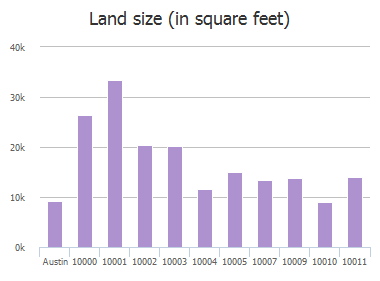 Land size (in square feet) of Wild Dunes Drive, Austin, TX: 10000, 10001, 10002, 10003, 10004, 10005, 10007, 10009, 10010, 10011