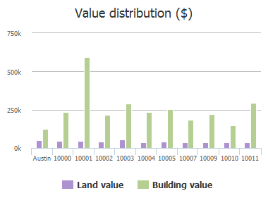 Value distribution ($) of Wild Dunes Drive, Austin, TX: 10000, 10001, 10002, 10003, 10004, 10005, 10007, 10009, 10010, 10011