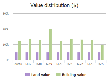 Value distribution ($) of Wilton Circle, Austin, TX: 6617, 6618, 6619, 6620, 6621, 6622, 6623, 6625