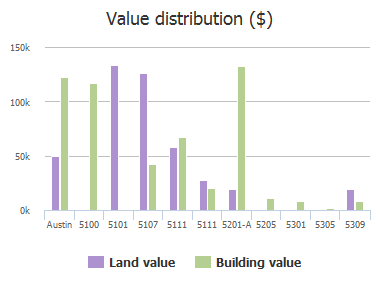 Value distribution ($) of Wolf Lane, Austin, TX: 5100, 5101, 5107, 5111, 5111, 5201-A, 5205, 5301, 5305, 5309
