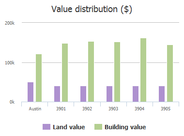 Value distribution ($) of Woodchester Lane, Austin, TX: 3901, 3902, 3903, 3904, 3905