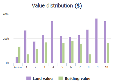 Value distribution ($) of Woodstone Square, Austin, TX: 1, 2, 3, 4, 5, 6, 7, 8, 9, 10