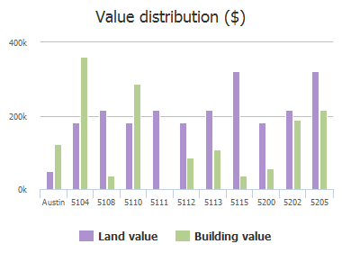 Value distribution ($) of Woodview Avenue, Austin, TX: 5104, 5108, 5110, 5111, 5112, 5113, 5115, 5200, 5202, 5205