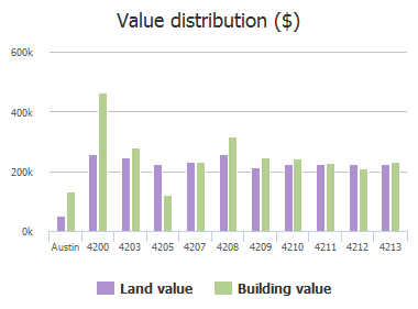 Value distribution ($) of Woodway Drive, Austin, TX: 4200, 4203, 4205, 4207, 4208, 4209, 4210, 4211, 4212, 4213