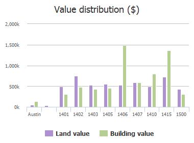 Value distribution ($) of Wooldridge Drive, Austin, TX: 1401, 1402, 1403, 1405, 1406, 1407, 1410, 1415, 1500
