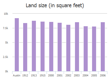 Land size (in square feet) of Wooten Drive, Austin, TX: 1912, 1913, 1915, 2000, 2001, 2002, 2003, 2004, 2005, 2006