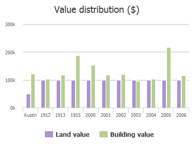 Value distribution ($) of Wooten Drive, Austin, TX: 1912, 1913, 1915, 2000, 2001, 2002, 2003, 2004, 2005, 2006