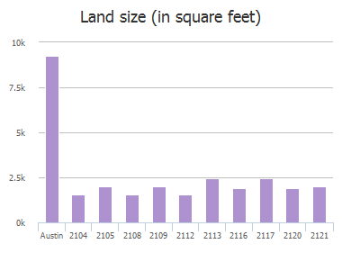 Land size (in square feet) of Zach Scott Street, Austin, TX: 2104, 2105, 2108, 2109, 2112, 2113, 2116, 2117, 2120, 2121