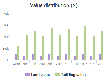 Value distribution ($) of Zach Scott Street, Austin, TX: 2104, 2105, 2108, 2109, 2112, 2113, 2116, 2117, 2120, 2121